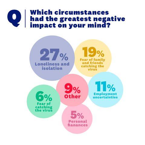 sm survey results graphic   circumstances