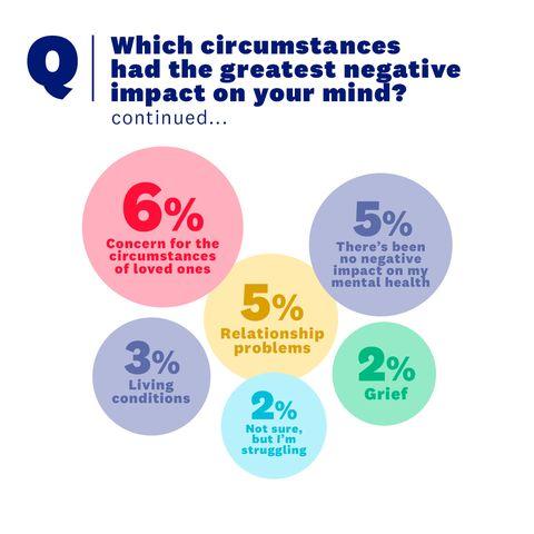 sm survey results   circumstances