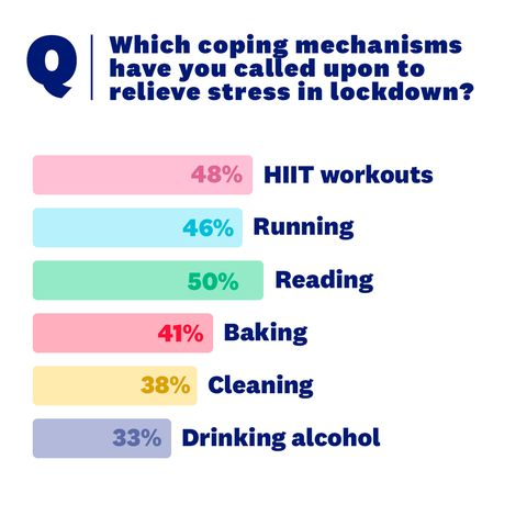 sm survey results coping mechanisms
