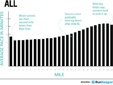 data, runkeeper, marathon verloop, splits