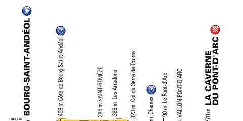 stage 13 tour de france 2016