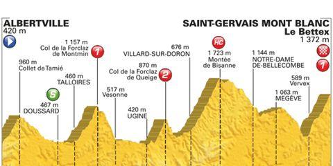 stage 19 tour de france 2016