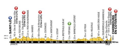 Stage 2 of the 2016 Tour de France.