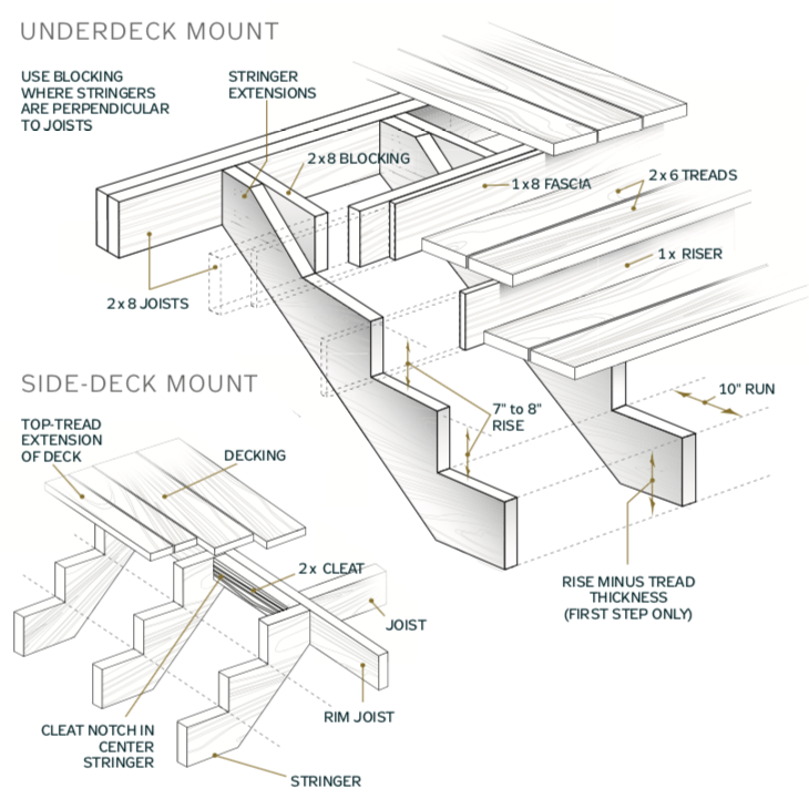 Staircase STAIRS Making Stairways How-To Build INFO PLANS Chart