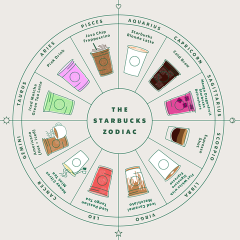 1193b89a4 Here's What Your Starbucks Drink Is Based On Your Sign, According To  Starbucks