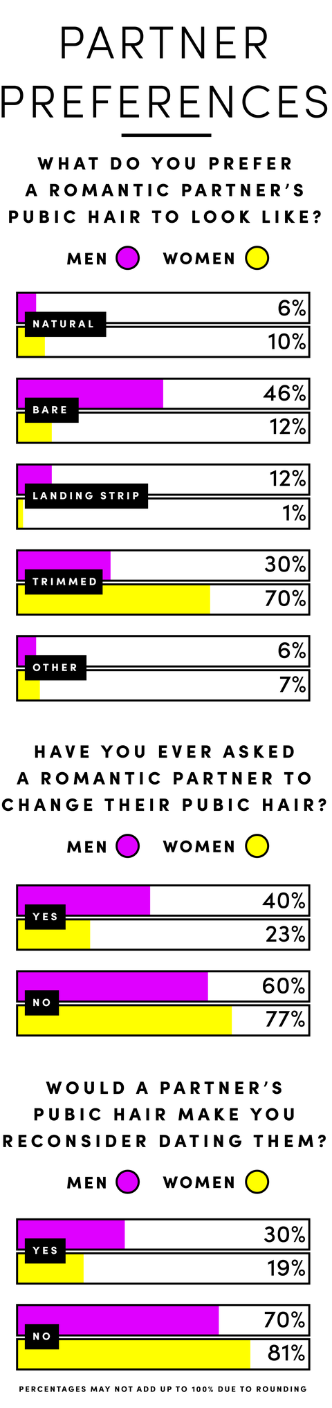 Should I Remove My Pubic Hair - Men and Women Weigh In on Pubic