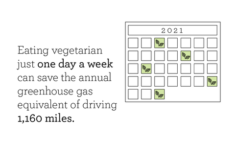eating vegetarian just one day a week can save the annual greenhouse gas equivalent of driving 1,160 miles