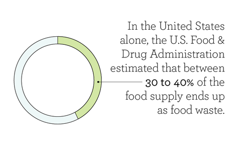 in the united states alone, the us food  drug administration estimated that between 30 to 40 of the food supply ends up as food waste