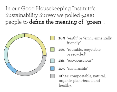 good housekeeping institute's sustainability survey