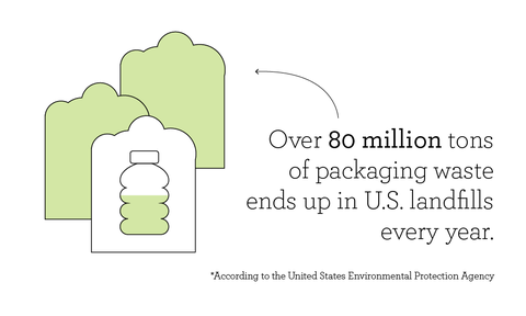 according to the united states environmental protection agency or epa, over 80 million tons of packaging waste ends up in us landfills every year