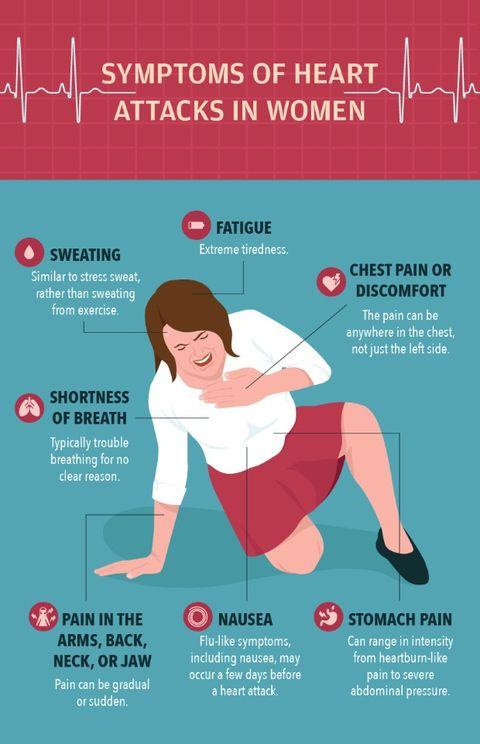 Heart Attacks In Women | Prevention