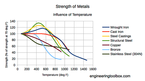 temperature and strength of metals chart