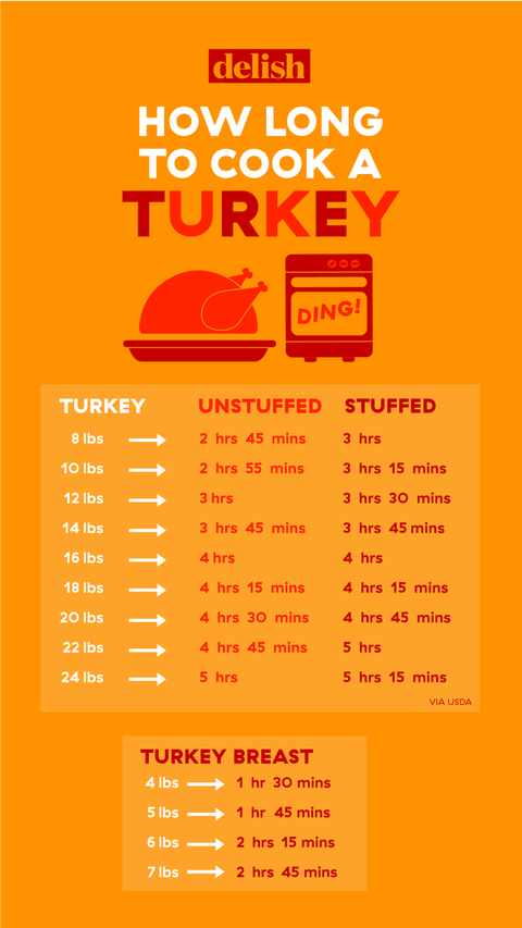 How Long To Cook a Turkey Per Pound – Turkey Size Cooking ...