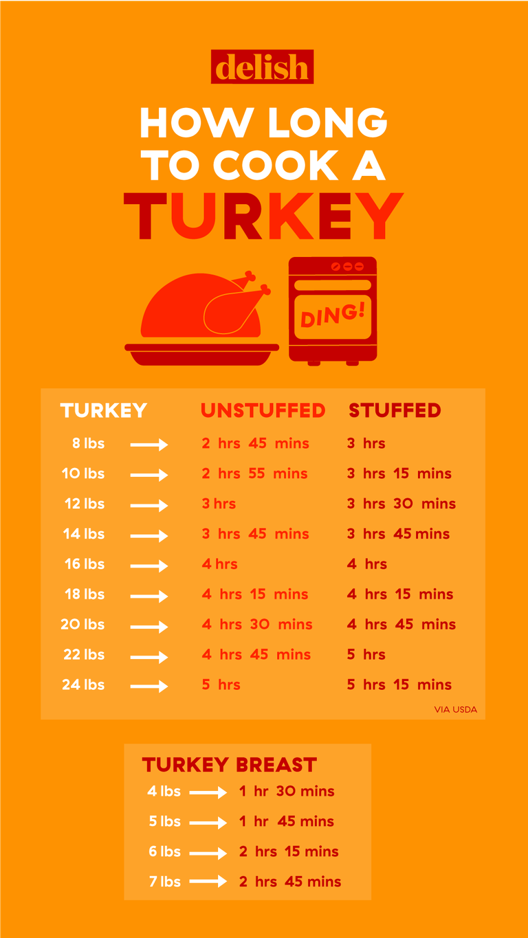 How Long Does It Take To Cook A Turkey