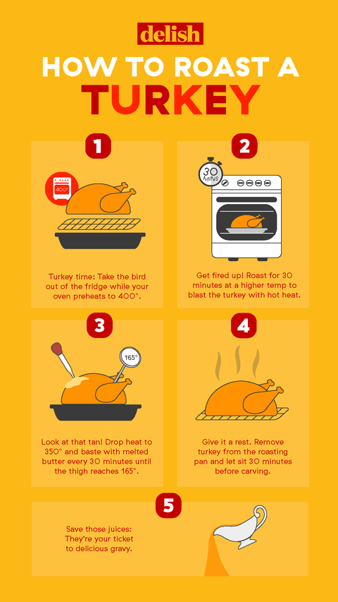 7 Charts That Will Save You All The Stress On Thanksgiving ...
