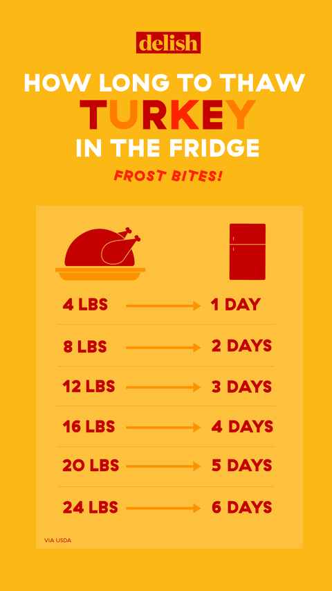 [Image: thanksgivingcharts-thawfridge-v3-1533746...size=480:*]