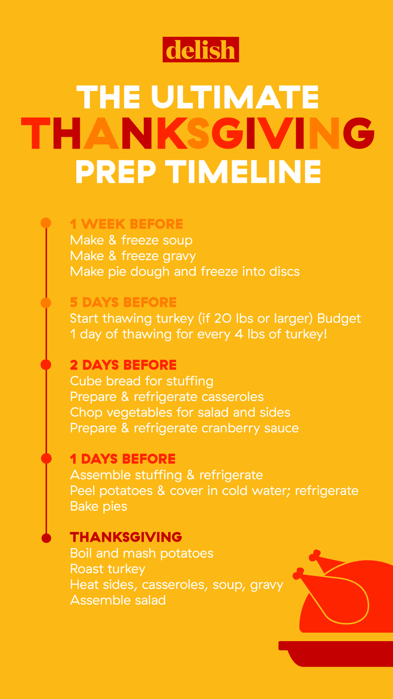 Here S Exactly When To Cook Every Dish For Thanksgiving