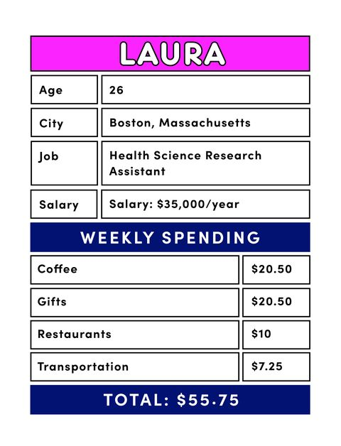 what 8 twentysomething women learned from tracking their spending