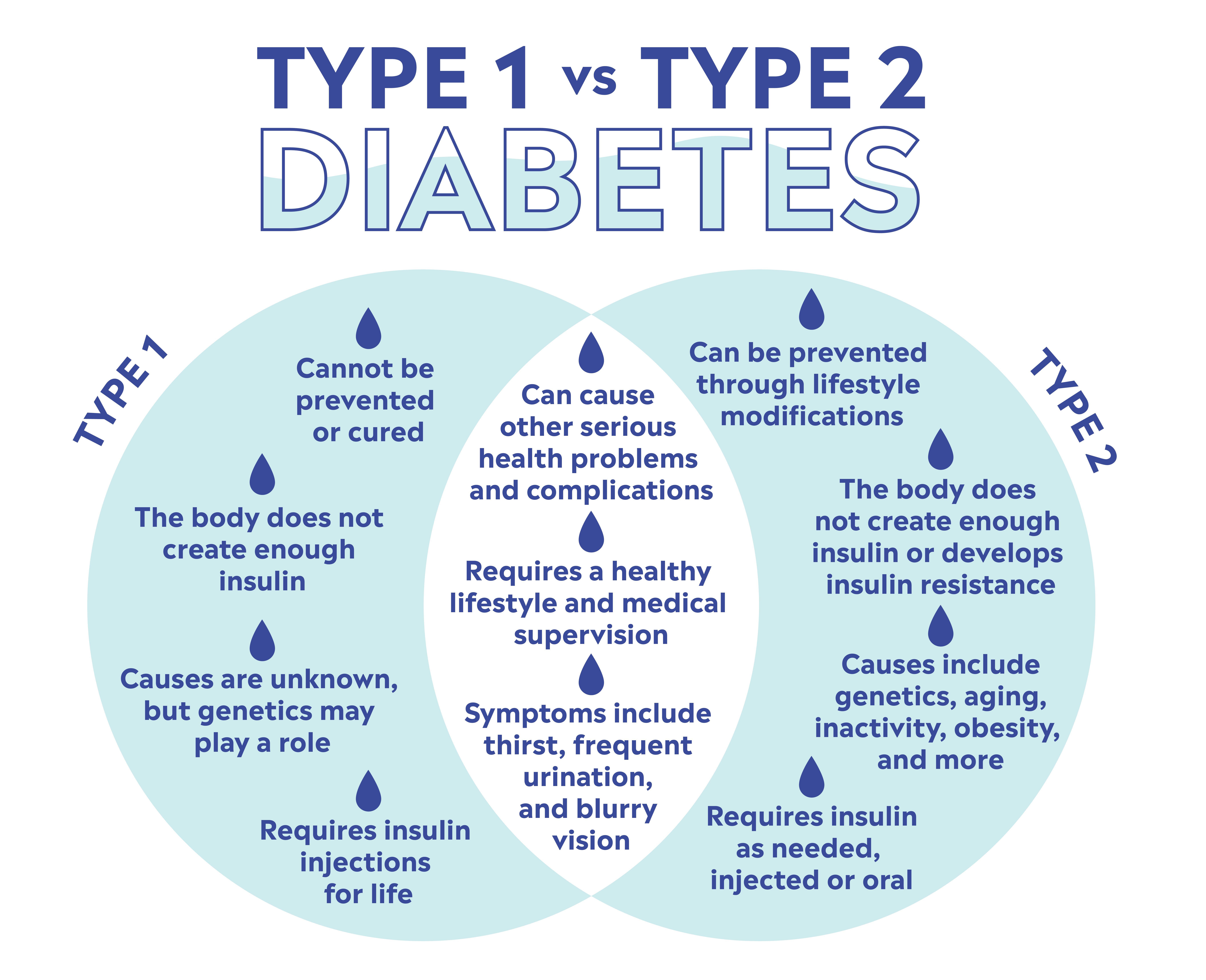 symptoms of type 1 and type 2 diabetes �wiki