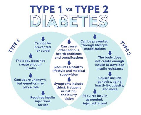 Type 2 Diabetes Symptoms Treatments Causes Explained By Doctors