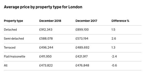 Uk House Price Index Average Property Price In London Falls