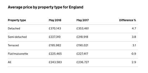 Uk House Price Index May 2018 England