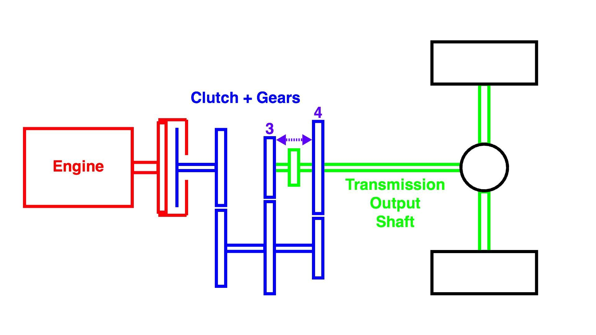 what is double clutching and how does it work rh roadandtrack com