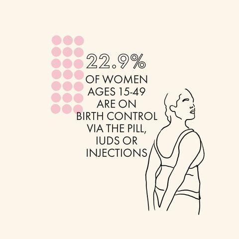 birth control statistics
