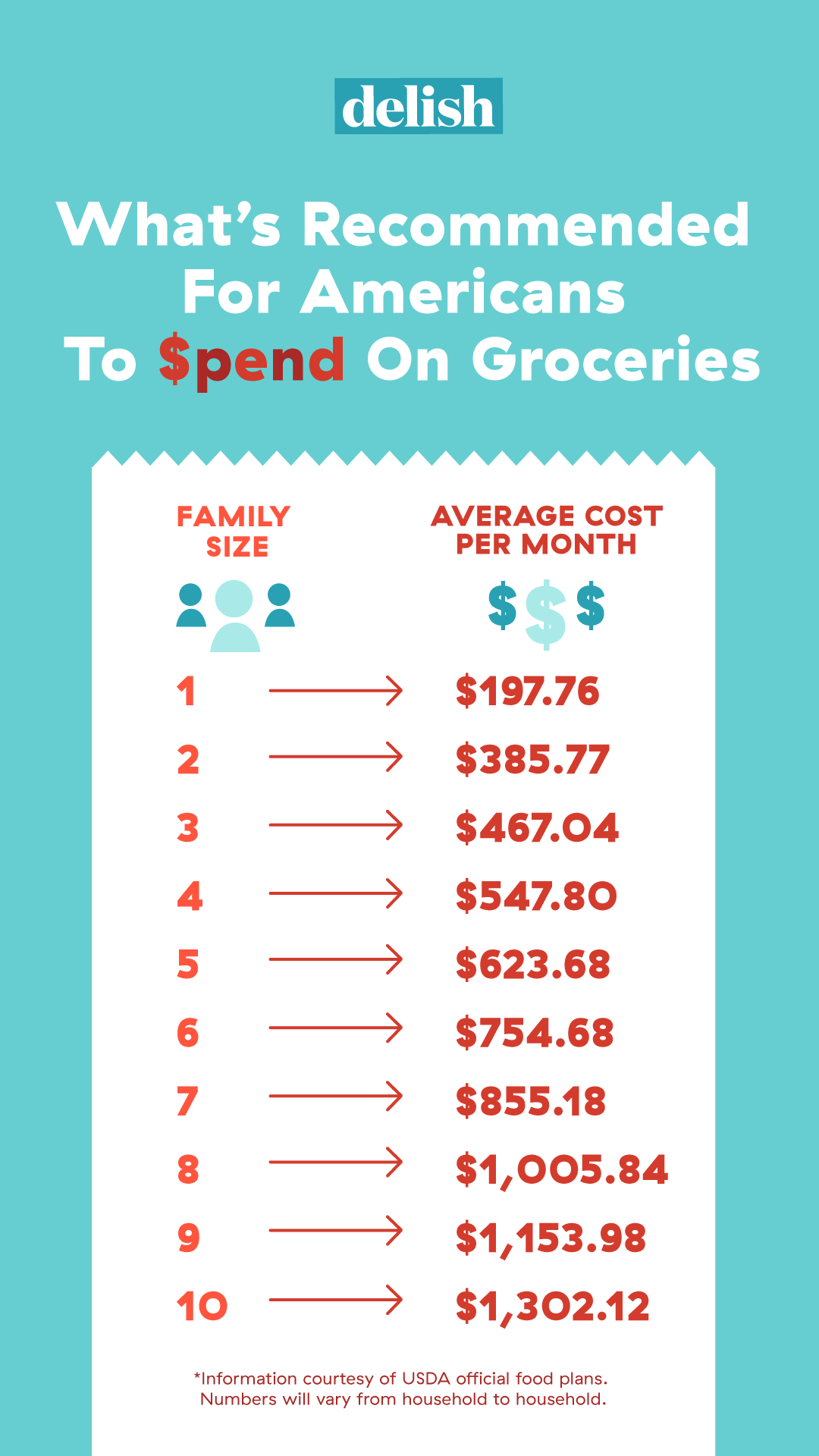 How Much Americans Are Really Spending On Their Groceries Each Month
