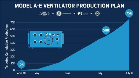 Ford Ventilator Production Plan