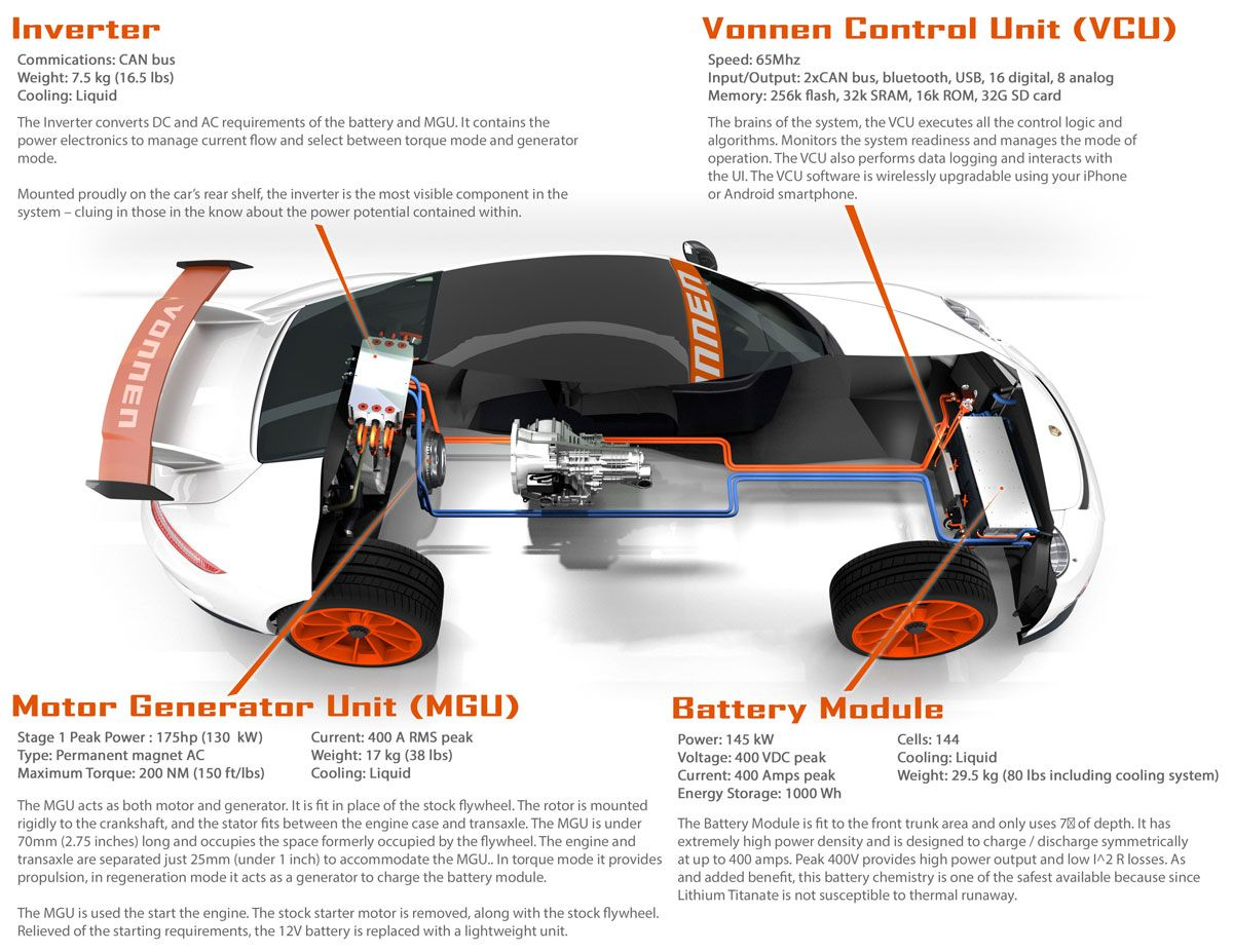 aftermarket porsche hybrid system vonnen performance 991 and 981 rh  roadandtrack com Porsche 911 Parts Diagram