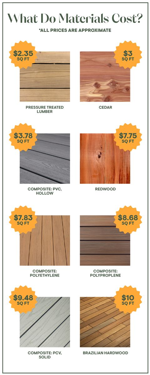 Cost To Build A Deck How Much Money To Replace And Install A Deck