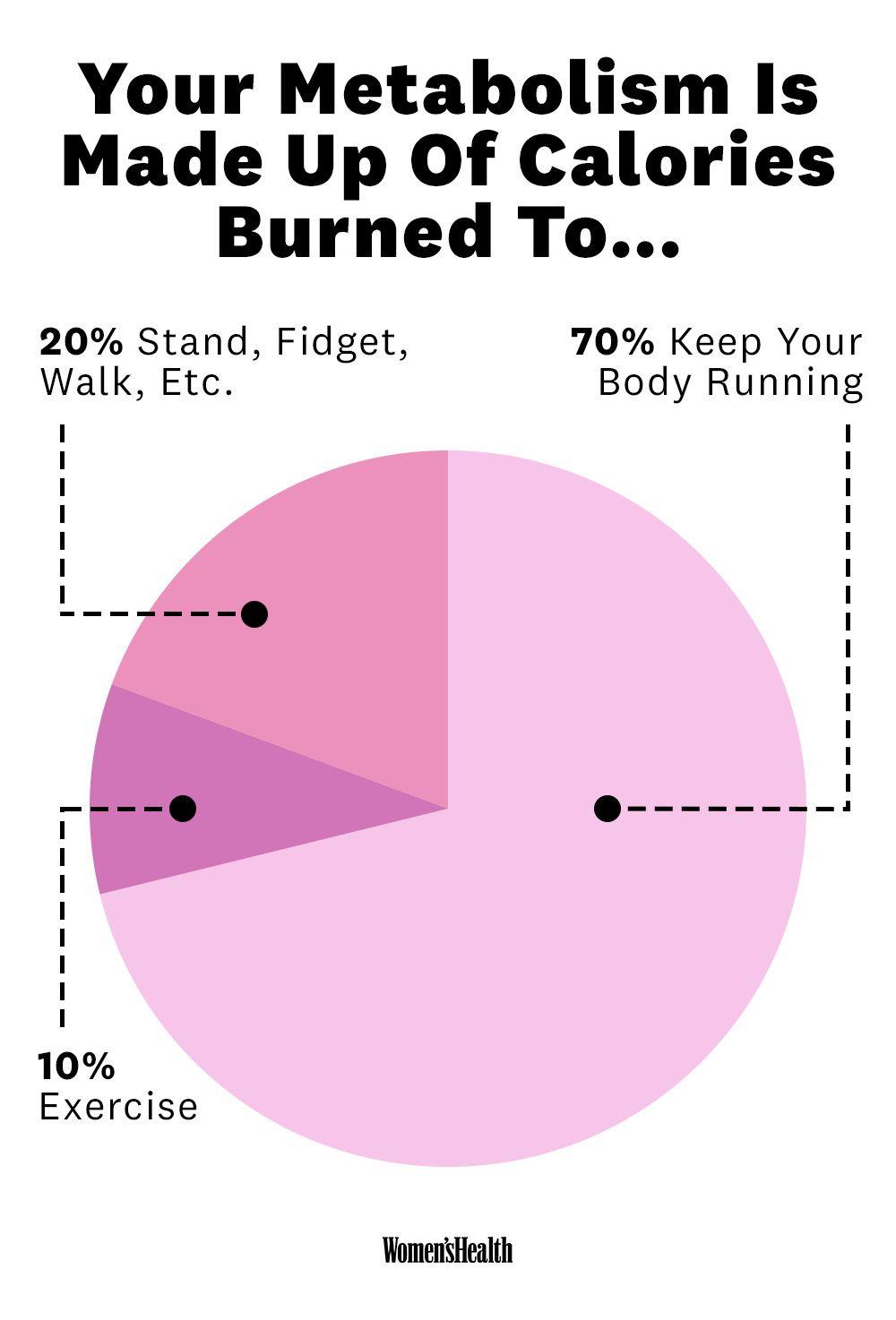 Que quiere decir acelerar el metabolismo