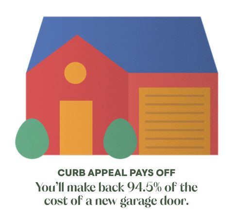 you'll make back 945 of the cost of a new garage door