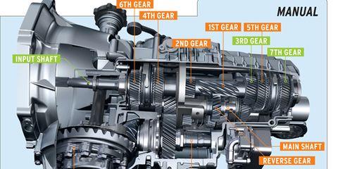 A Tale of Two Porsche Seven-Speeds: Manual and PDK - Tech