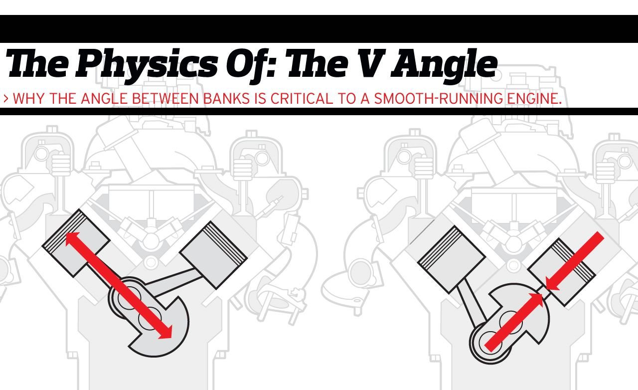 the physics of engine cylinder bank angles feature car and driver Engine Lifting Diagram the physics of engine cylinder bank angles