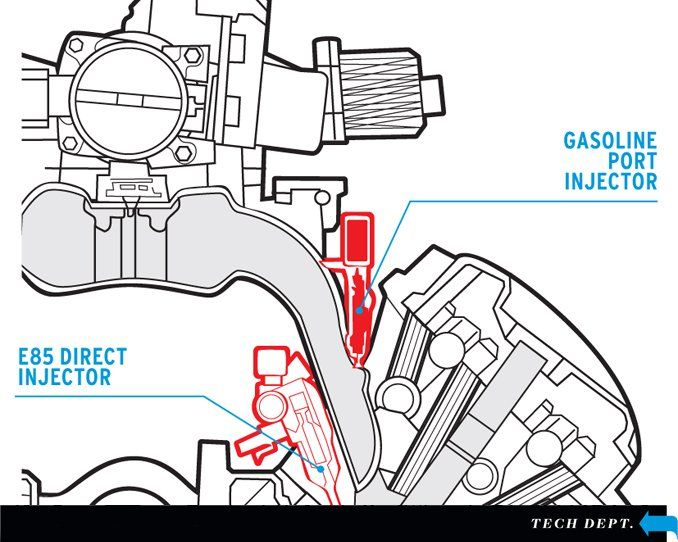 ethanol injection systems explained tech dept car and driver  ethanol combustion engine diagram #13