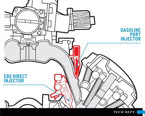 ethanol-injection systems explained - tech dept. - car and driver  car and driver