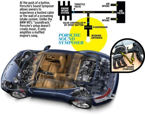 Faking It: Engine-Sound Enhancement Explained - Tech Dept  - Car and