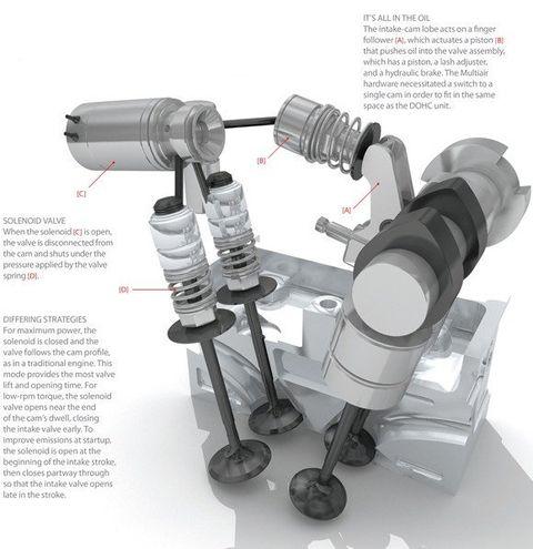 Fiat's Multiair Valve-Lift System Explained