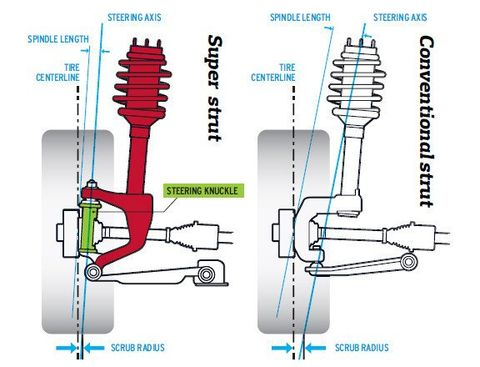 Ford RevoKnuckle and GM HiPer Strut Explained - Tech  Dept