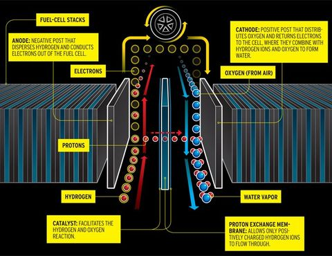 What the H?: Everything You Need to Know About a Hydrogen-Fueled