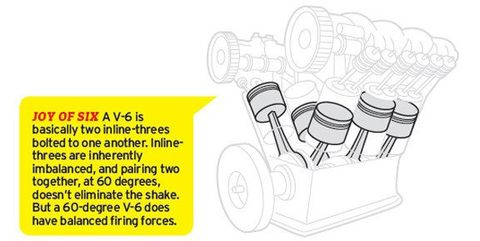 The Physics of Engine Cylinder-Bank Angles - Feature - Car and Driver