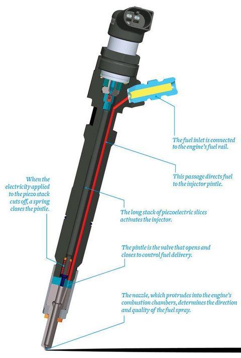 Tech Department: Piezo Fuel Injectors Explained - Car and Driver