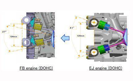 Subaru FB-Series Engine: Subaru Flat-Four Engines –