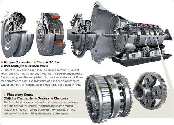 The ZF Eight-Speed Automatic Transmission