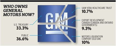 GM's Future Product: 2012–