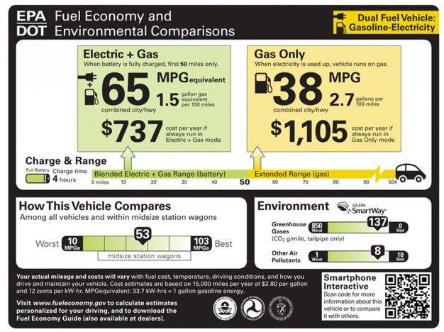 proposed epadot fuel economy label