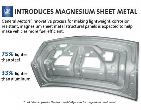 body panels car material