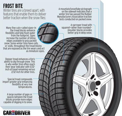 Winter Tires Quebec >> Sacre Pneu Quebec Mandates Winter Tires And The People